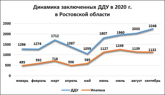 Количество договоров с долевым участием в Ростове увеличилось почти на 10,6% в сентябре